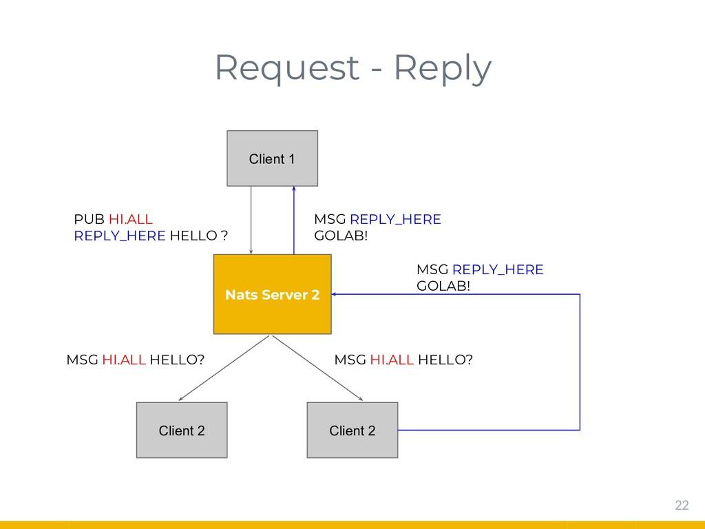 Request - Reply 22 Nats Server 2 Client 1 PUB H...