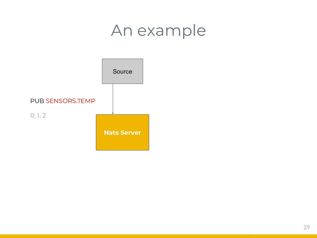 An example 29 Nats Server Source PUB SENSORS.TE...