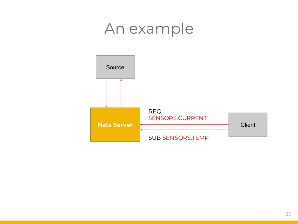 An example 31 Nats Server Source Client REQ SEN...