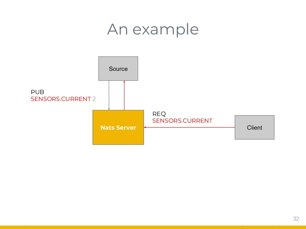 An example 32 Nats Server Source Client REQ SEN...