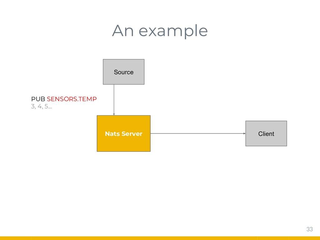 An example 33 Nats Server Source Client PUB SEN...