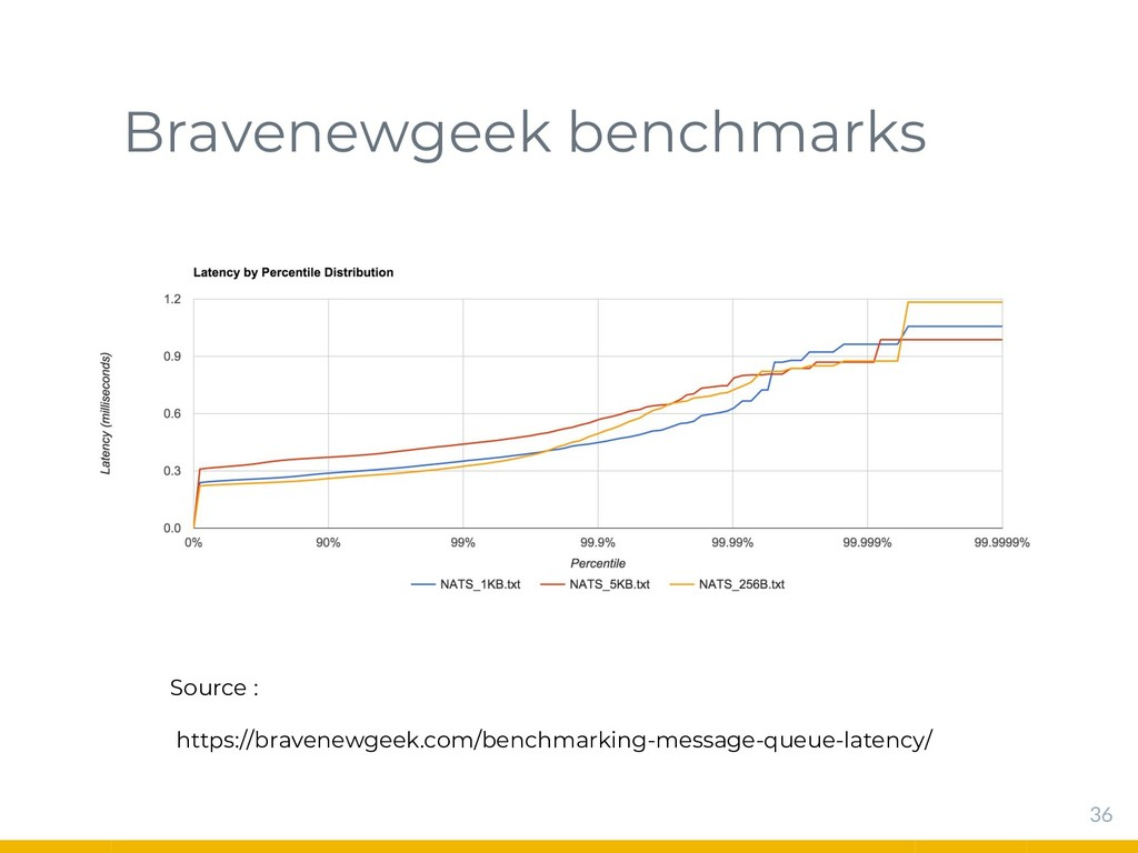Bravenewgeek benchmarks 36 Source : https://bra...