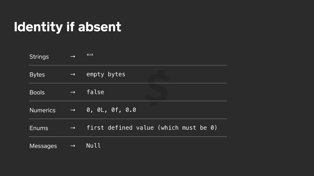 "Identity if absent Strings → """" Bytes → empty b..."