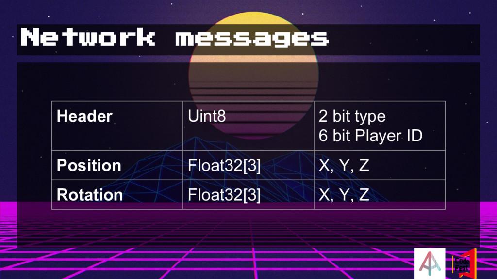 Network messages Header Uint8 2 bit type 6 bit ...
