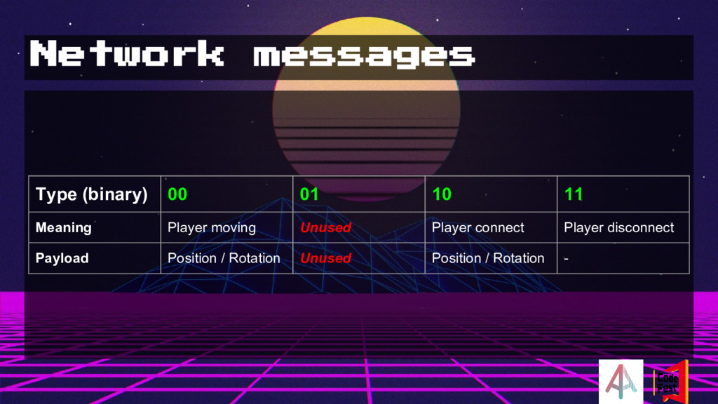 Network messages Type (binary) 00 01 10 11 Mean...