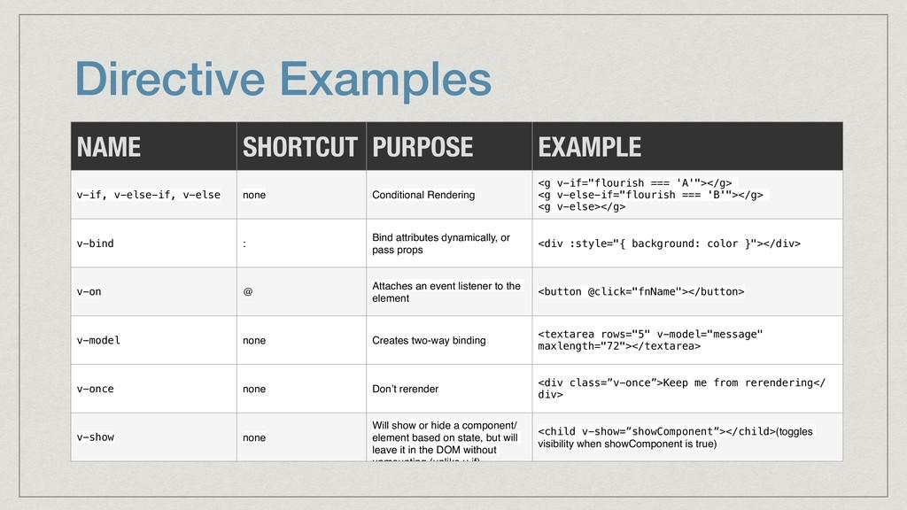 Directive Examples NAME SHORTCUT PURPOSE EXAMPL...