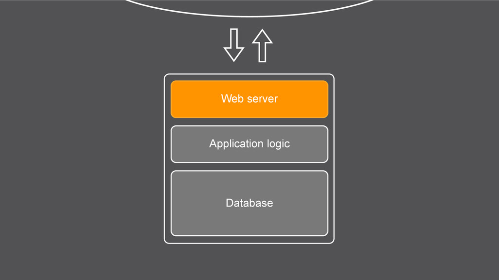 Web server Application logic Database