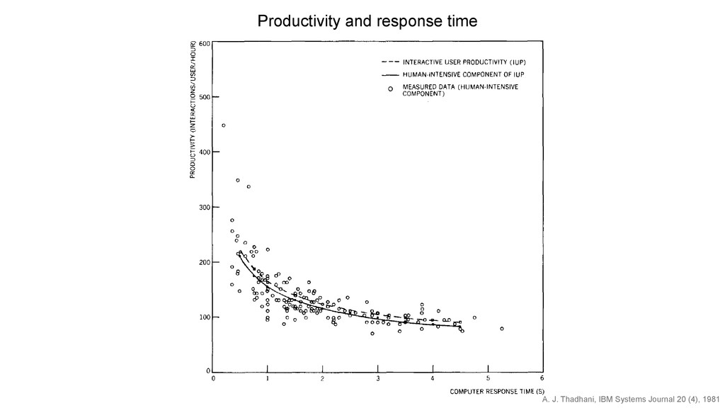 Figure 3 Interactive user productivity versus c...