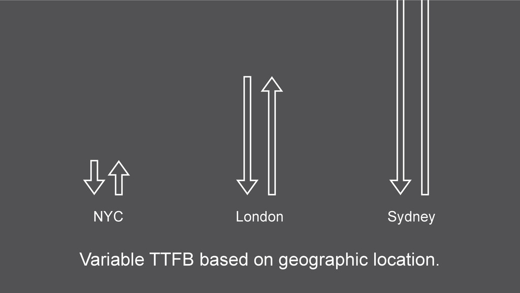 Variable TTFB based on geographic location. NYC...