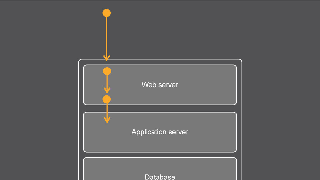 Web server Application server Database