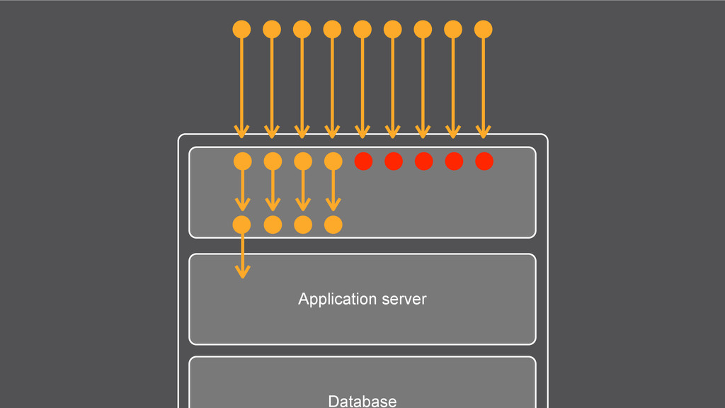 Application server Database