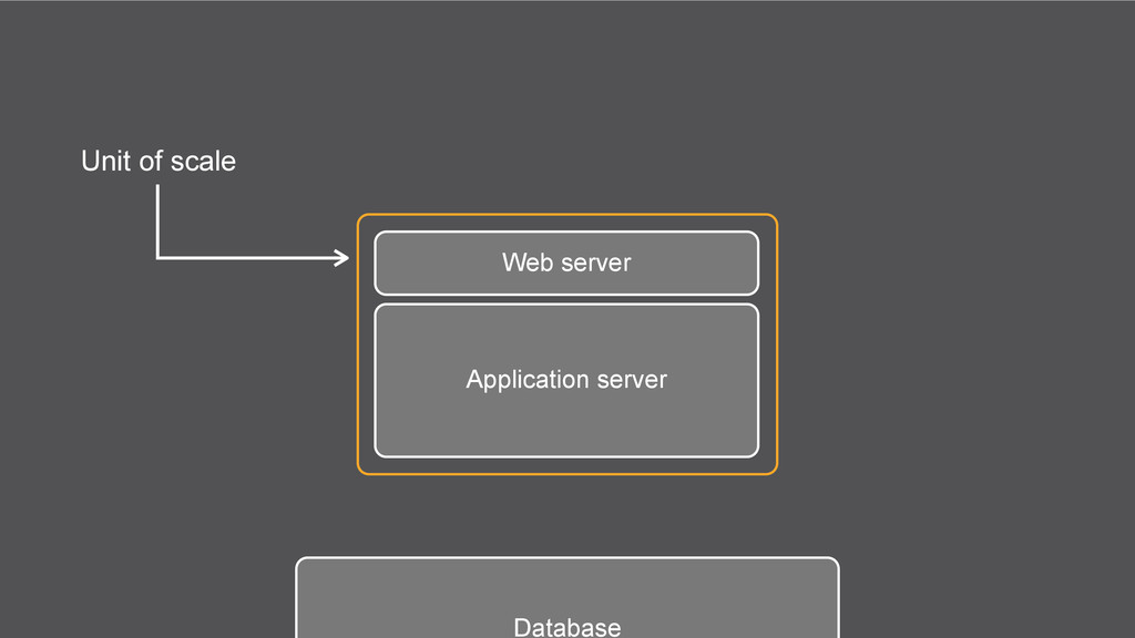 Web server Application server Database Unit of ...