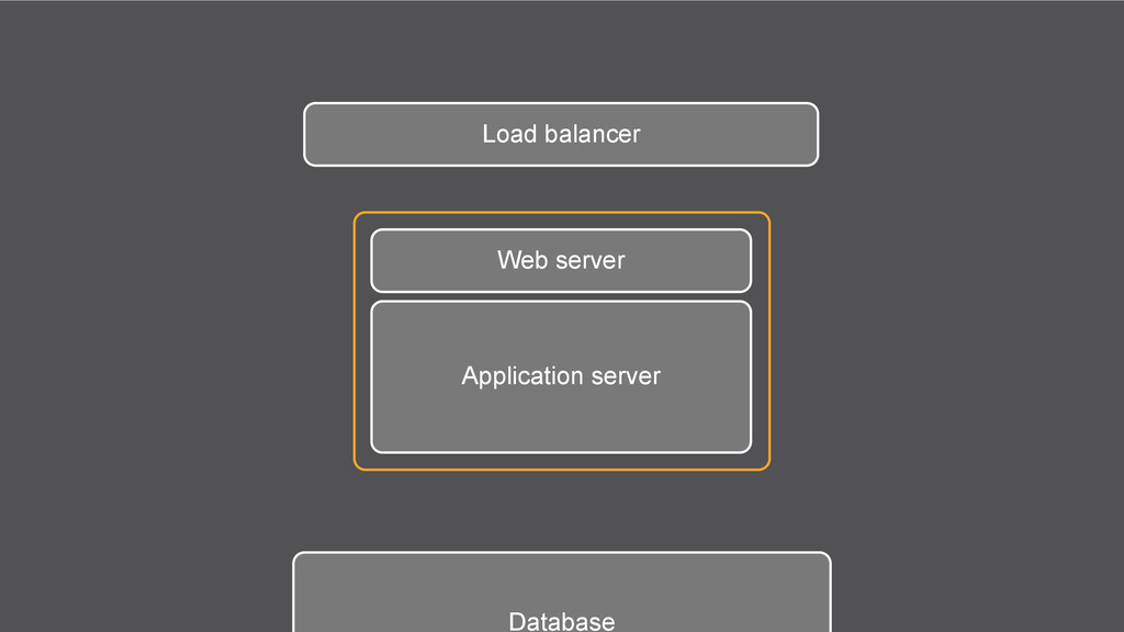 Web server Application server Database Load bal...