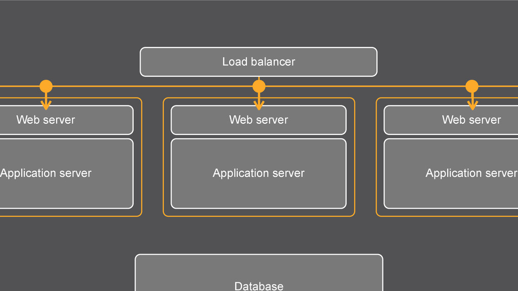 Load balancer Web server Application server Dat...