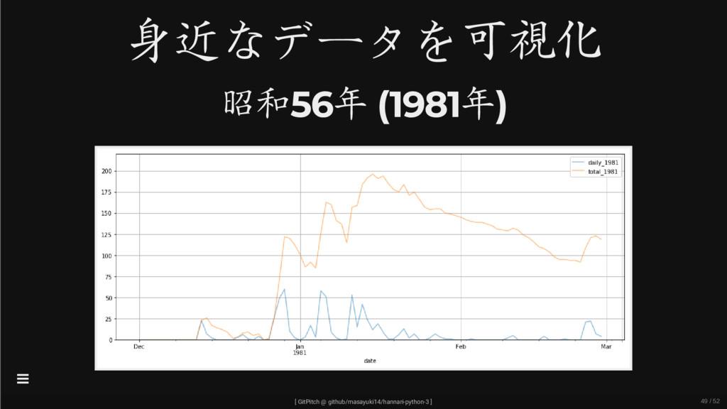 身近なデータを可視化 昭和56年 (1981年) [ GitPitch @ github/ma...