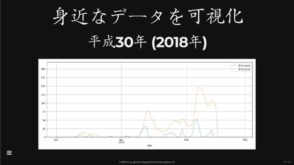 身近なデータを可視化 平成30年 (2018年) [ GitPitch @ github/ma...