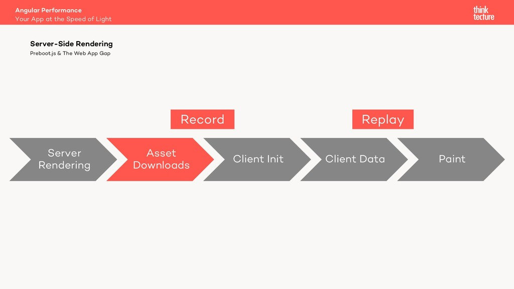 Server Rendering Asset Downloads Client Init Cl...