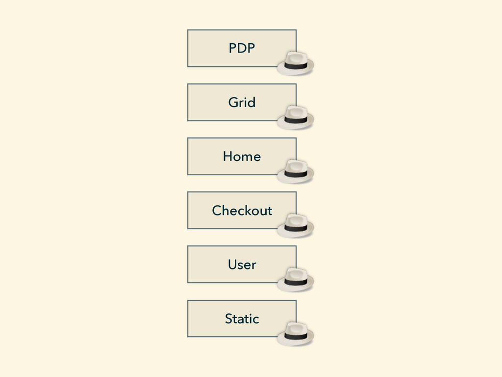 PDP User Static Grid Home Checkout