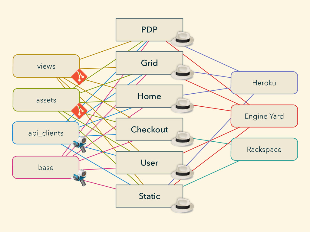 PDP User Static Grid Home Checkout Heroku Engin...