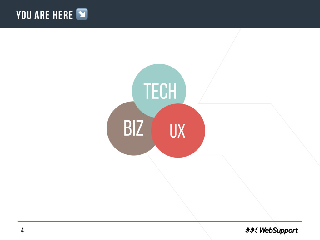 4 o YOU are here ↘ tech UX BIZ
