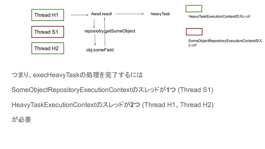 つまり、execHeavyTaskの処理を完了するには SomeObjectRepositor...
