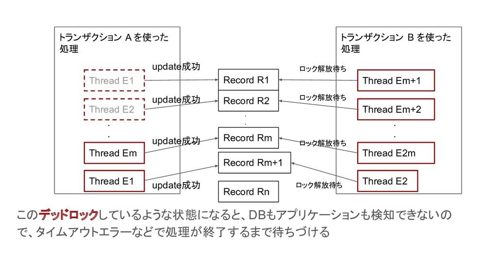 トランザクション B を使った 処理 トランザクション A を使った 処理 Thread E1...