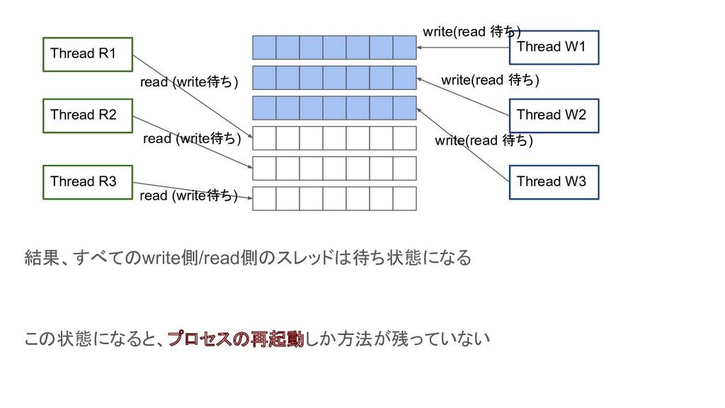結果、すべてのwrite側/read側のスレッドは待ち状態になる この状態になると、プロセスの...