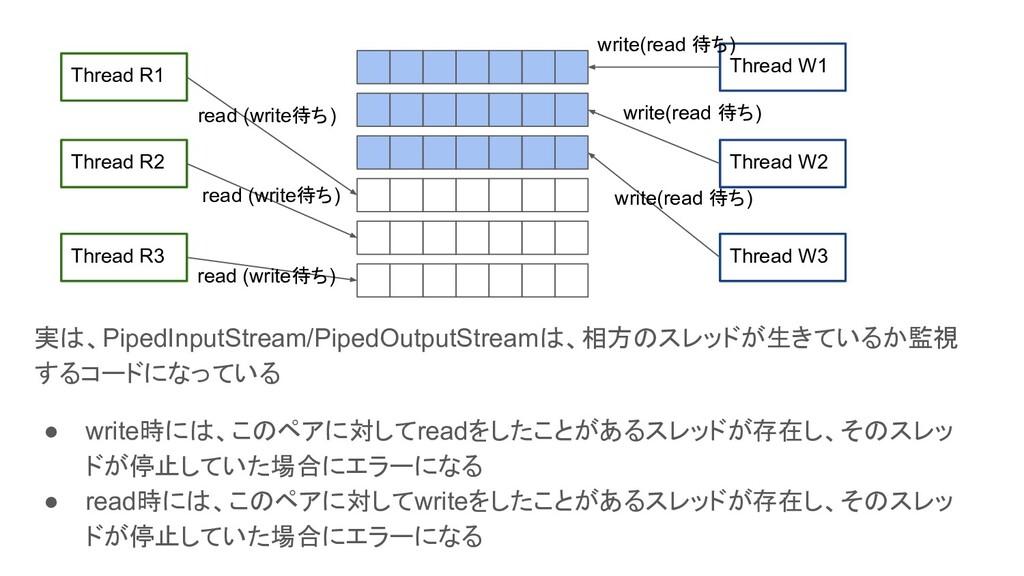 実は、PipedInputStream/PipedOutputStreamは、相方のスレッドが...
