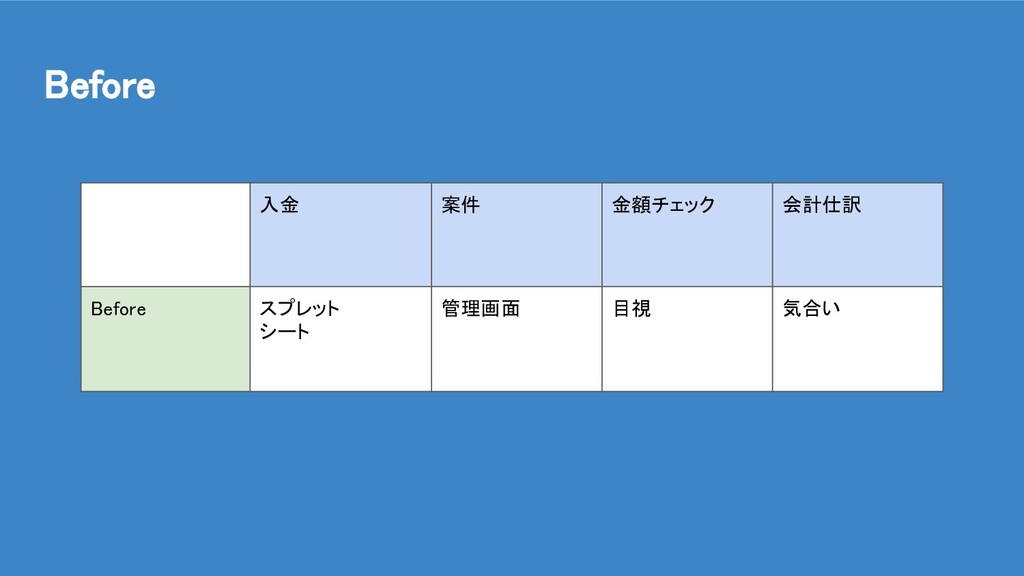 Before 入金 案件 金額チェック 会計仕訳 Before スプレット シート 管理画面 ...