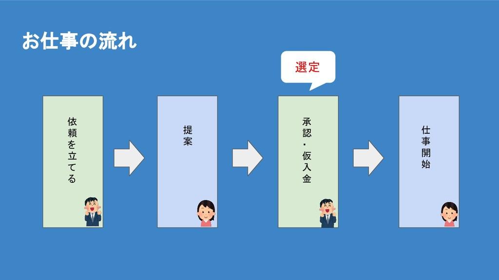 お仕事の流れ 依 頼 を 立 て る 提 案 承 認 ・ 仮 入 金 仕 事 開 始 選定