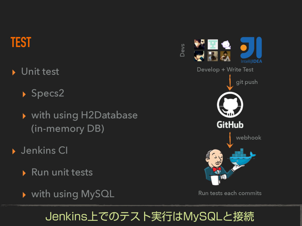 TEST ▸ Unit test ▸ Specs2 ▸ with using H2Databa...