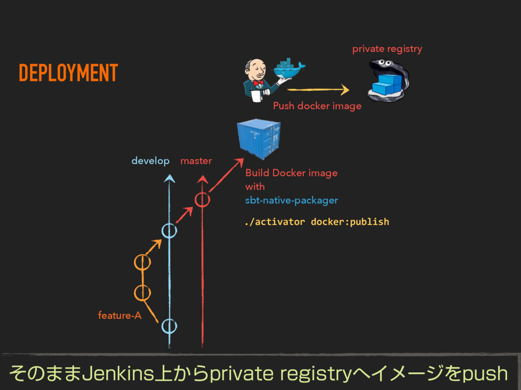 DEPLOYMENT develop feature-A master Build Docke...