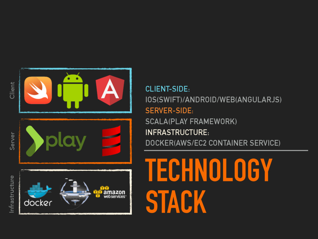 TECHNOLOGY STACK CLIENT-SIDE: IOS(SWIFT)/ANDROI...