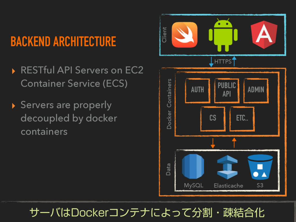 BACKEND ARCHITECTURE ▸ RESTful API Servers on E...