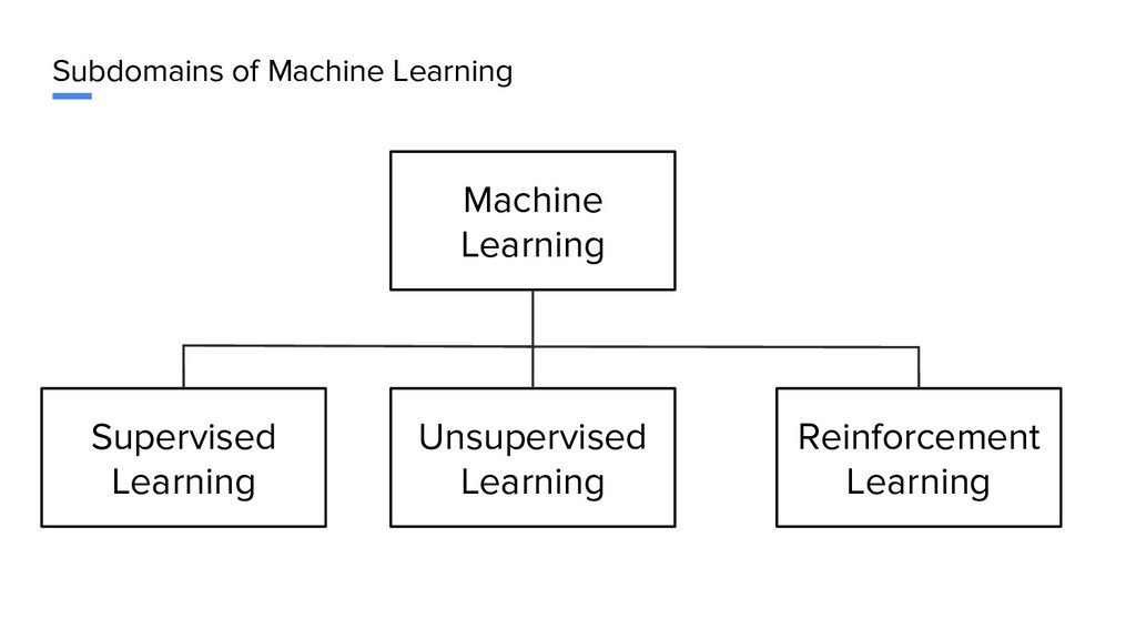 Subdomains of Machine Learning Machine Learning...