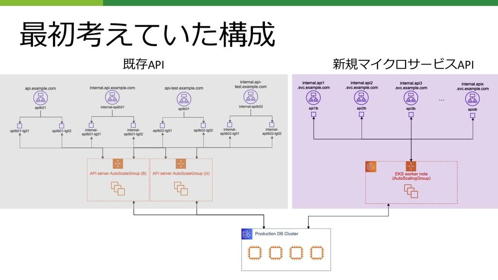 最初考えていた構成 既存API 新規マイクロサービスAPI