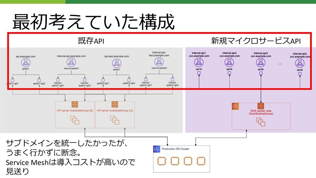 最初考えていた構成 既存API 新規マイクロサービスAPI サブドメインを統⼀したかったが、 ...