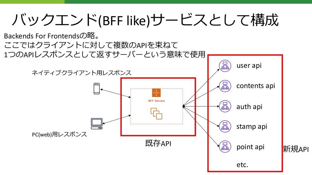 バックエンド(BFF like)サービスとして構成 ネイティブクライアント⽤レスポンス PC(...