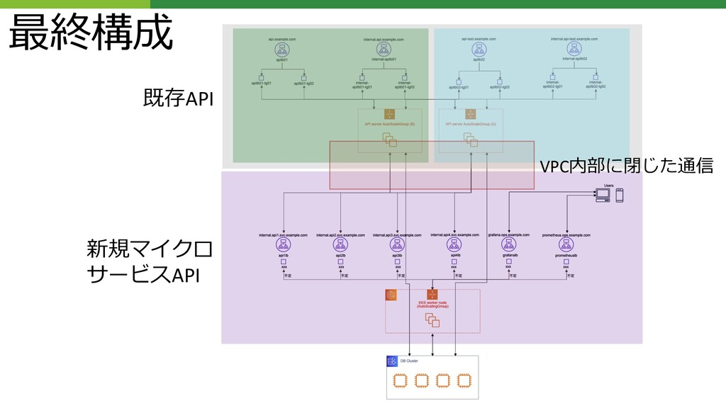 既存API 新規マイクロ サービスAPI VPC内部に閉じた通信 最終構成