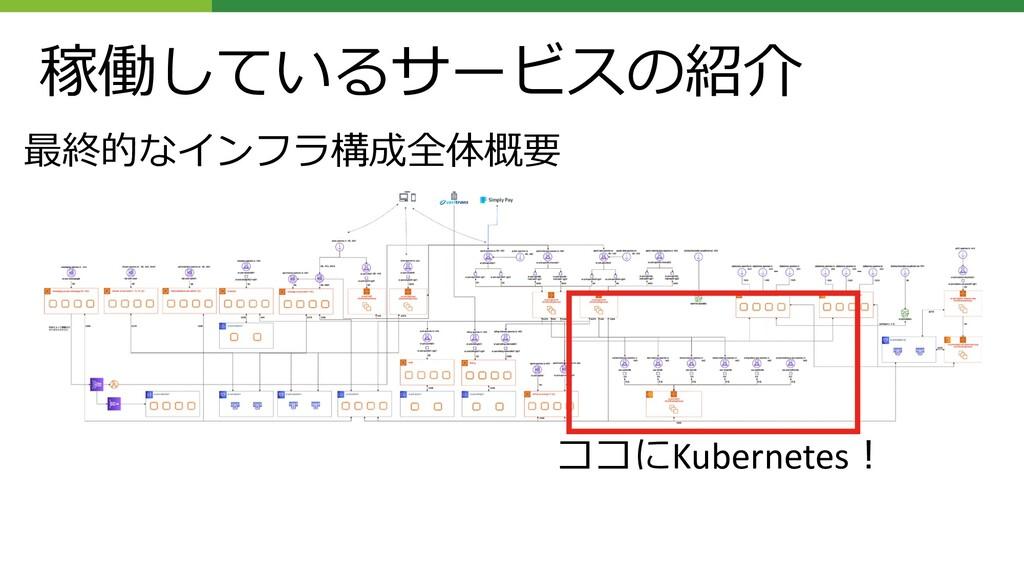 稼働しているサービスの紹介 ココにKubernetes︕ 最終的なインフラ構成全体概要