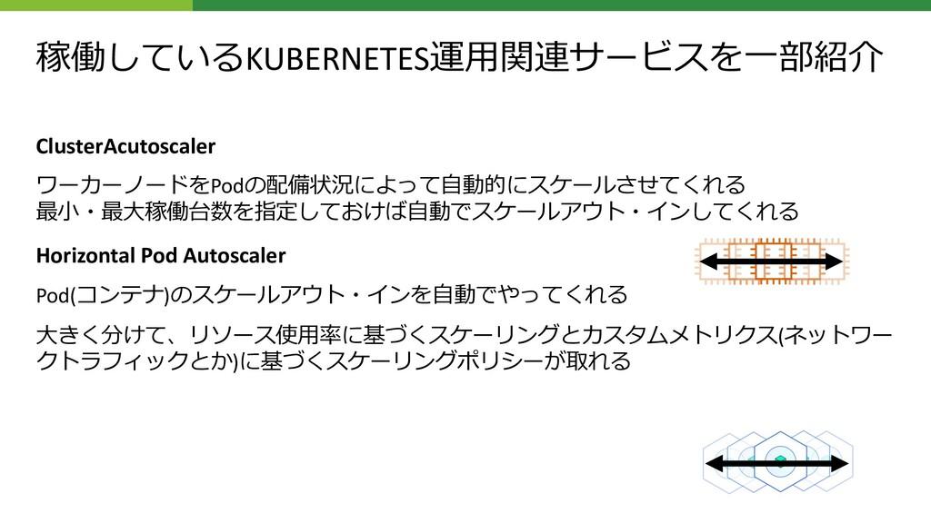 稼働しているKUBERNETES運⽤関連サービスを⼀部紹介 ClusterAcutoscale...