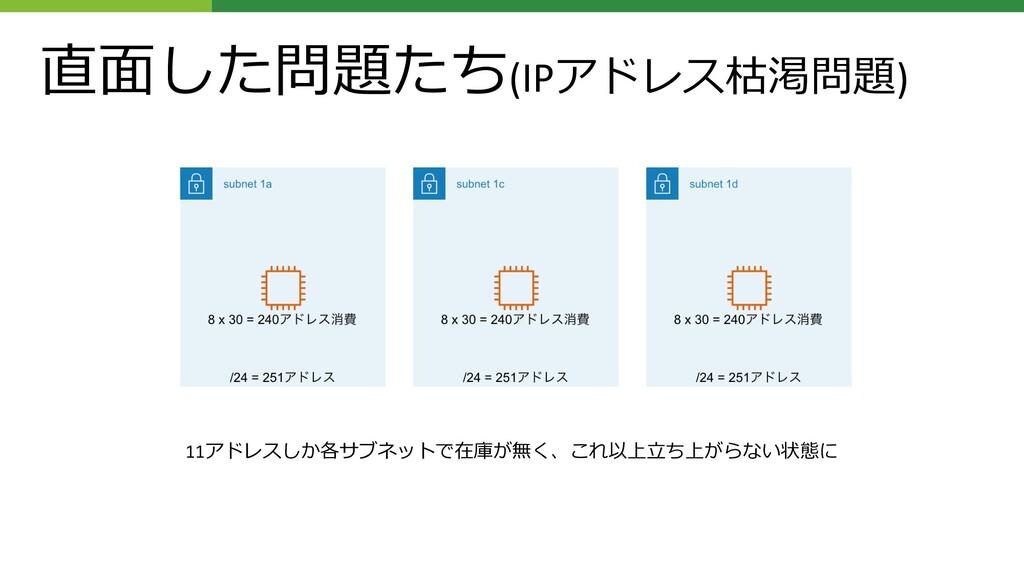 直⾯した問題たち(IPアドレス枯渇問題) 11アドレスしか各サブネットで在庫が無く、これ以上⽴...