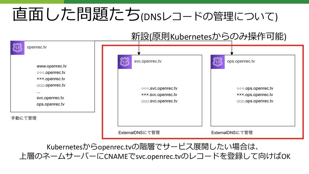 直⾯した問題たち(DNSレコードの管理について) Kubernetesからopenrec.tv...
