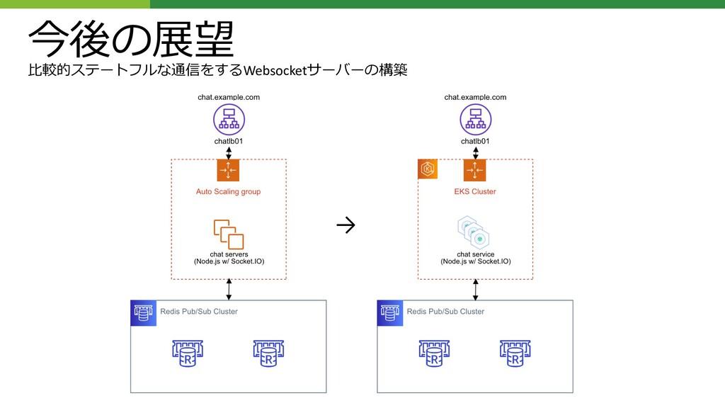 今後の展望 ⽐較的ステートフルな通信をするWebsocketサーバーの構築 →
