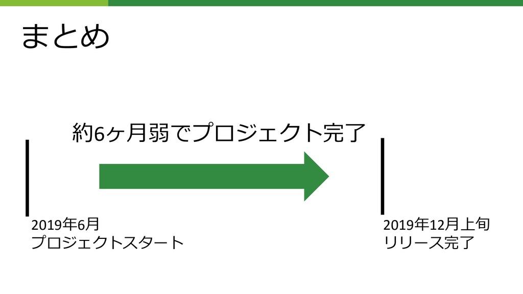 まとめ 2019年6⽉ プロジェクトスタート 2019年12⽉上旬 リリース完了 約6ヶ⽉弱で...