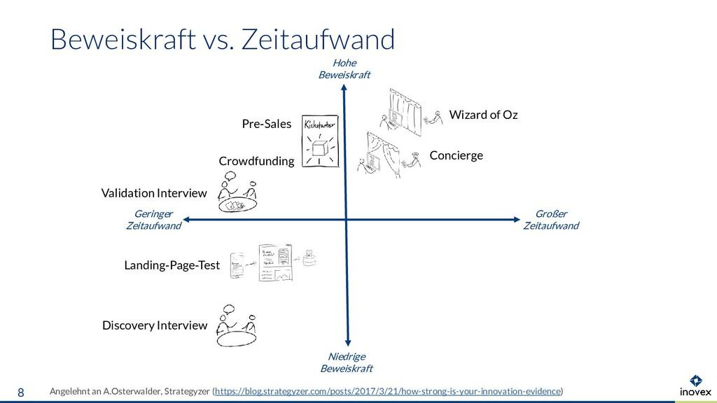 Angelehnt an A.Osterwalder, Strategyzer (https:...