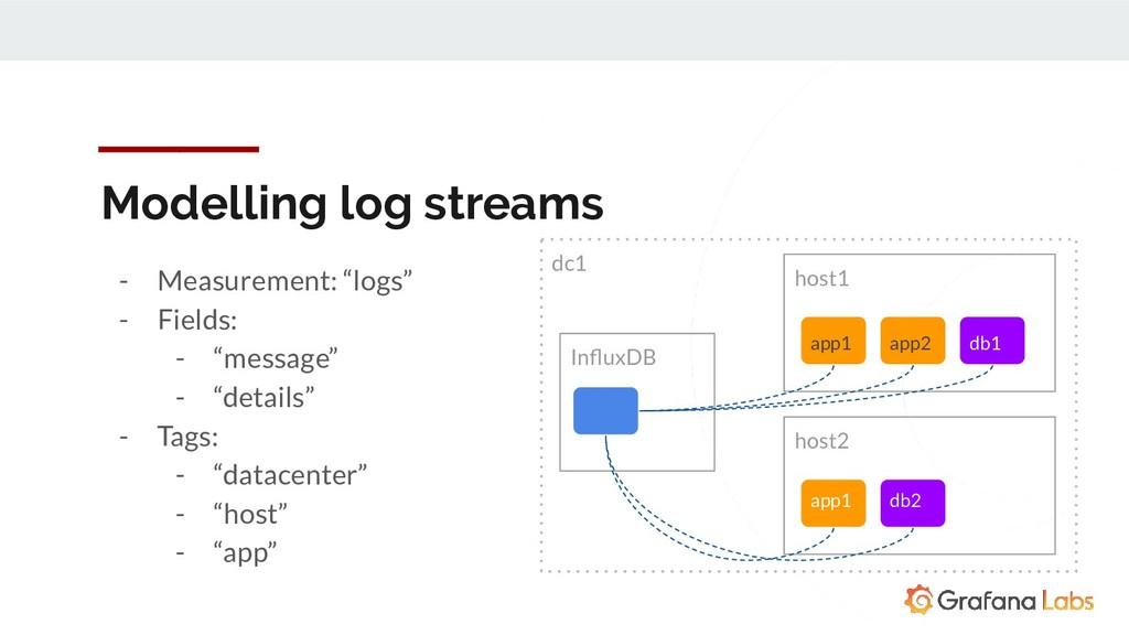 "host1 InfluxDB host2 - Measurement: ""logs"" - Fie..."