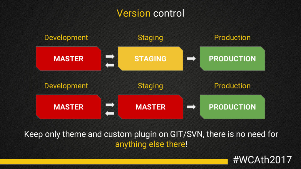 #WCAth2017 Version control STAGING MASTER PRODU...