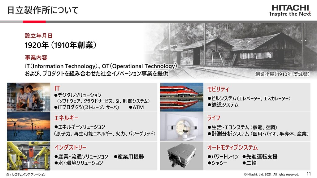 11 © Hitachi, Ltd. 2021. All rights reserved. 日...