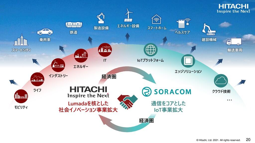 20 © Hitachi, Ltd. 2021. All rights reserved. ス...